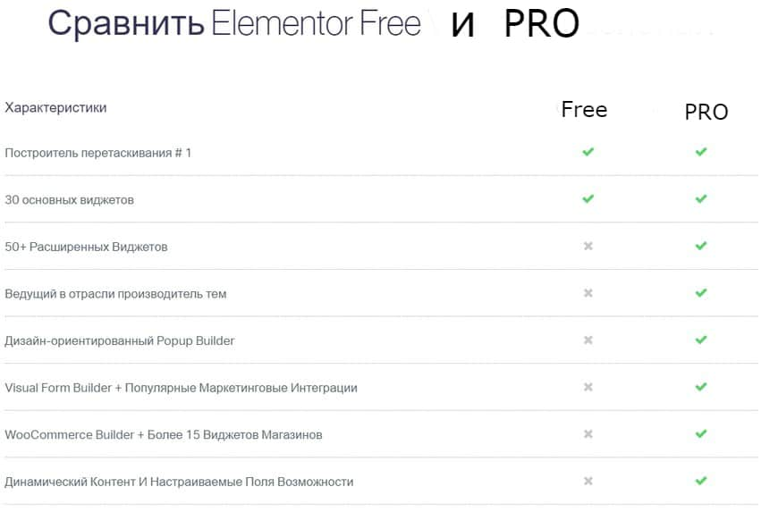 Elementor Pro  - Фронтенд Редактор + шаблоны Премиум от Elementorism