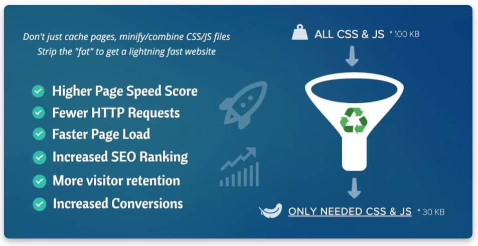 Asset CleanUp Pro - Плагин для ПОВЫШЕНИЯ производительности WordPress